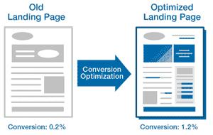 O que é Home page e Landing page? (Otimização de Sites (SEO) )