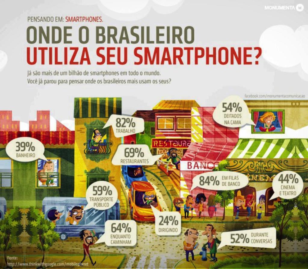[Dados] Mercado Mobile no Mundo mobile  pesquisa mobile marketing Mobile Dados