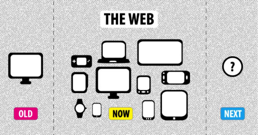 Porque só se fala em Design Responsivo (e porque você deveria ouvir) #2 (Mobile )