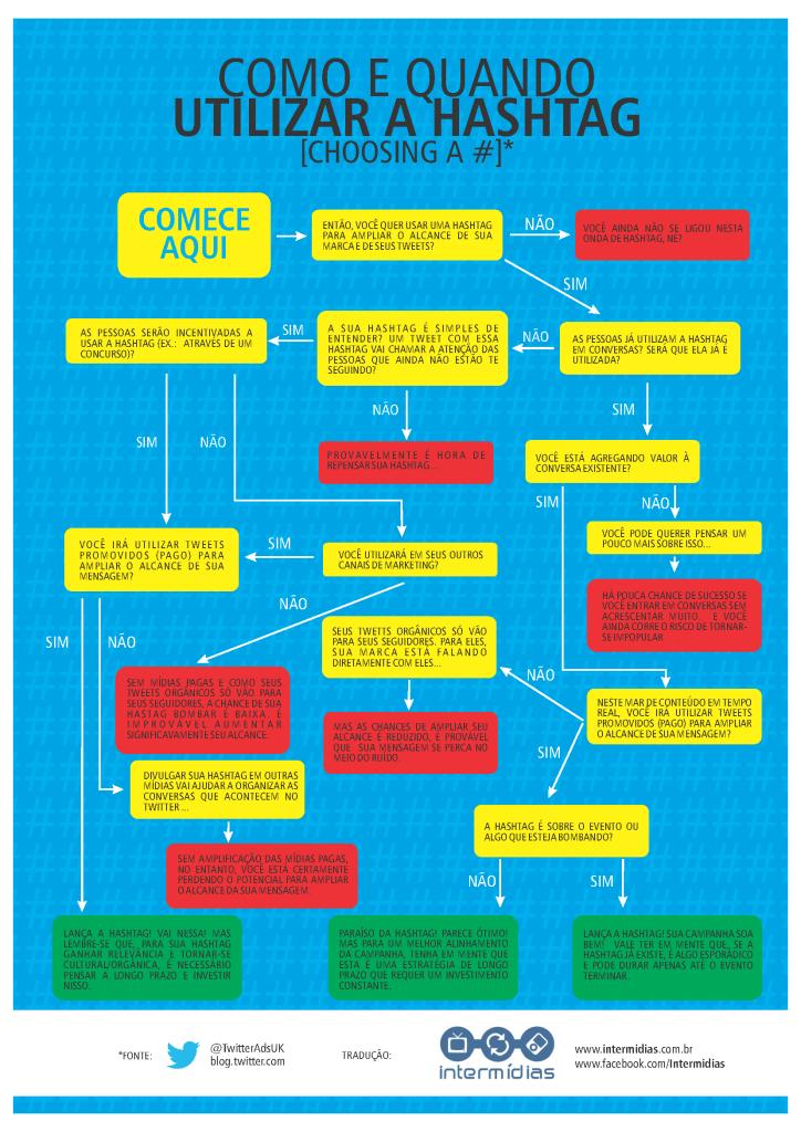 Infográfico: Como e quando utilizar a Hashtag (Marketing Digital )