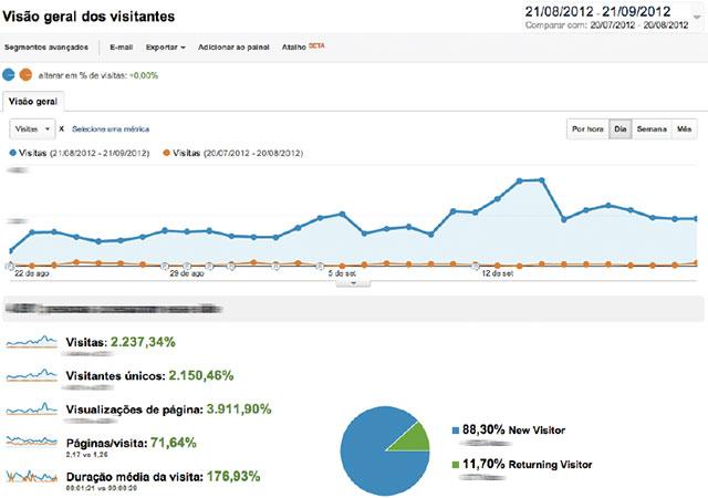 Case de SEO: Como aumentar 2.327% de visitas no seu site fazendo SEO On Page (Otimização de Sites (SEO) )