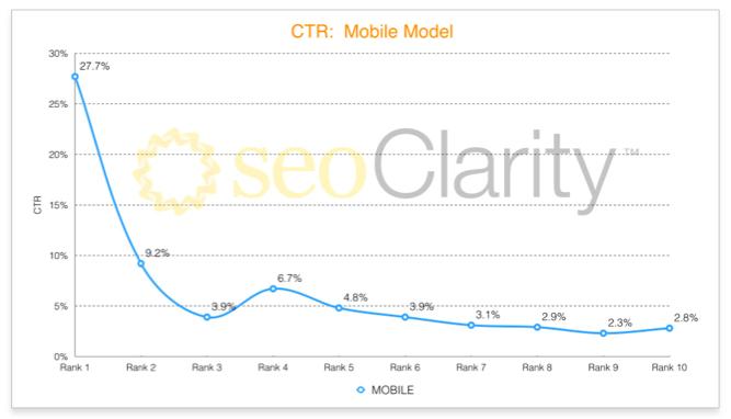Mobile Sites: porque ter um site responsivo é mais importante do que você pensa... (Otimização de Sites (SEO) )