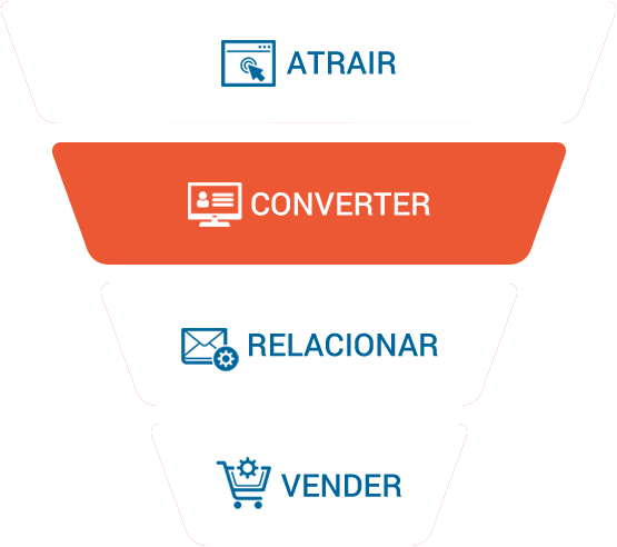 Funil de Inbound Marketing: Converter