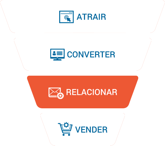 Inbound Marketing: Relacionar