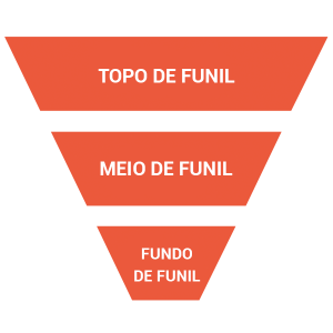 Inbound Marketing: Entenda a nova forma de fazer marketing (Inbound Marketing )