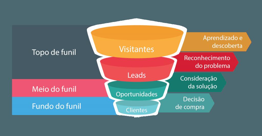 Marketing de Conteúdo para Instituições de Ensino: 6 dicas que vão revolucionar a sua captação de alunos (Marketing Digital )