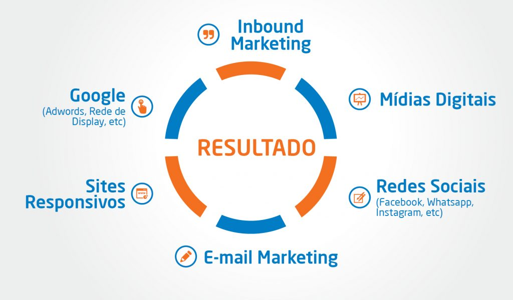 [Comparativo] Marketing Digital X Marketing Tradicional (Marketing )